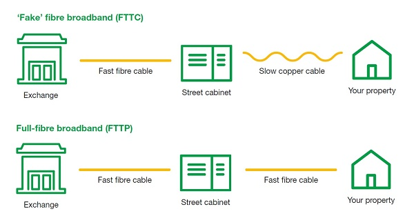 Fake fibre example diagram